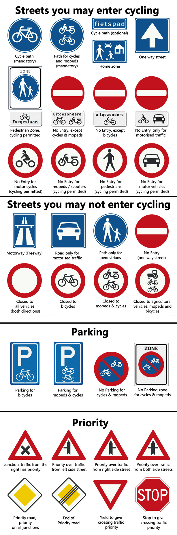 Netherlands Traffic Signs for Bicycles